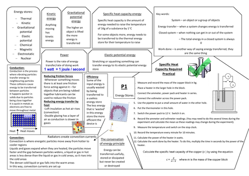 AQA GCSE Physics (9-1) P1 Double and Triple Science Revision Summary Sheets