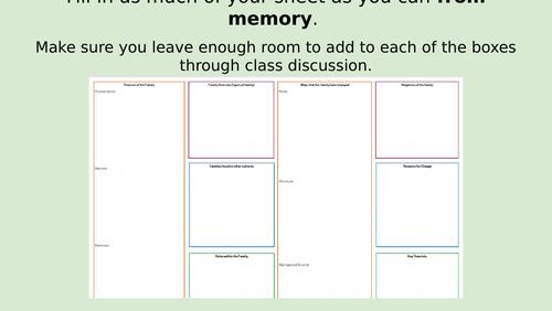 Eduqas GCSE Sociology Paper 1 Revision
