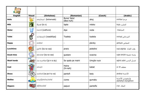 Home Language Translation Sheet