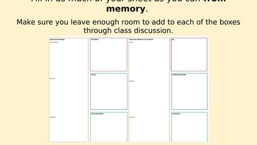 Eduqas GCSE Sociology Paper 2 revision