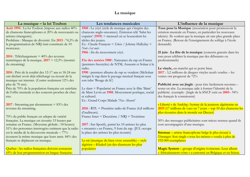 French - A level - Musique - mat (statistics - facts - questions) speaking exam