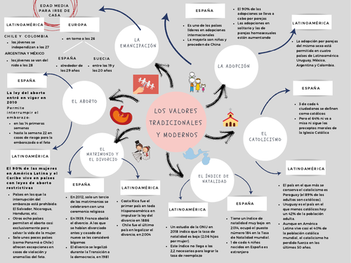 Revision mind map_AQA Spanish A Level Year 1_ Unit 1: Los valores tradicionales y modernos