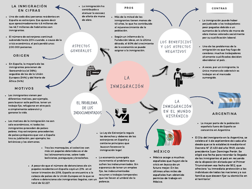 Revision mind map_AQA Spanish A Level Year 2_ Unit 1: La inmigración