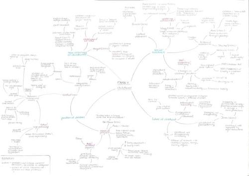 A* A-level sociology family mindmaps - whole topic!