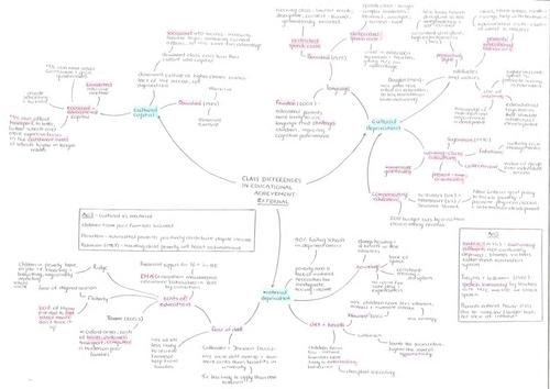 A* A-level Sociology Education mindmaps
