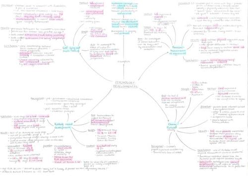 A* A-level Psychology core mindmaps