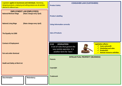 GCSE Business - Eduqas -Knowledge Organiser - Impact of Legislation on Business