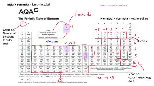KS4 AQA Combined/Triple Chemistry Bonding revision ppt + knowledge organiser