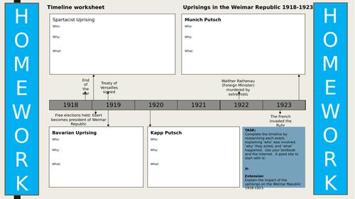 Spartacist Uprising + Kapp Putsch