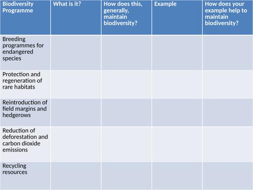 9-1 AQA GCSE Biology - U7 L9 10 Global Warming and Maintaining Biodiversity (Research Tasks)