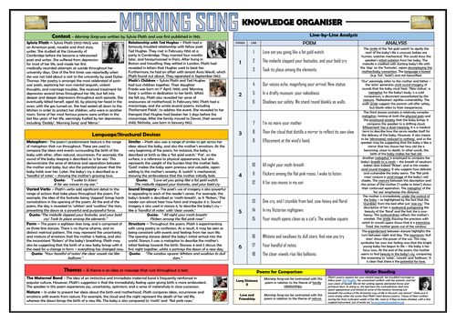 Morning Song Knowledge Organiser/ Revision Mat!