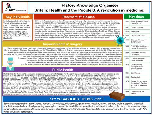 A revolution in medicine knowledge organiser
