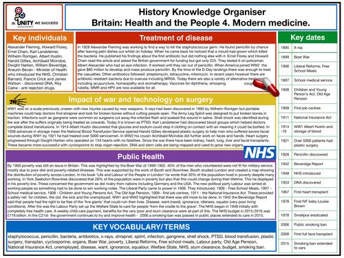 Modern Medicine knowledge organiser