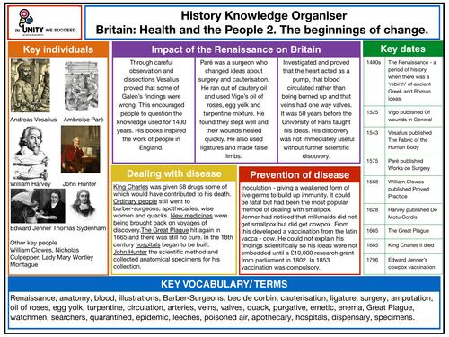 The beginnings of change knowledge organiser
