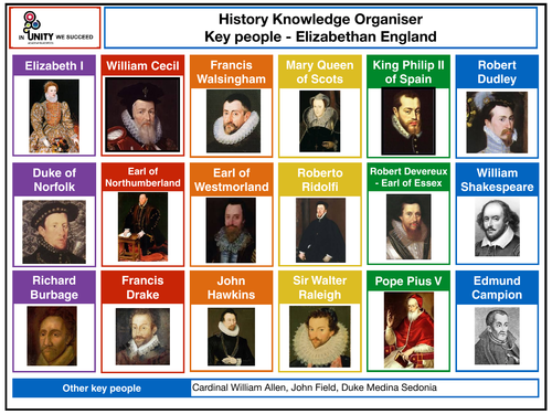 Elizabethan England key people knowledge organiser