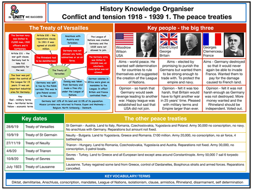 Conflict and Tension knowledge organiser - The Peace Treaties.