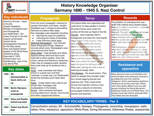 Power and Control in Nazi Germany knowledge organiser