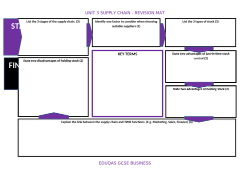 GCSE 9-1 Business - Eduqas - Supply Chain Revision Mat