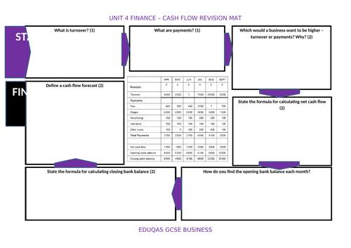 GCSE 9-1 Business - Eduqas - Cashflow Revision Mat