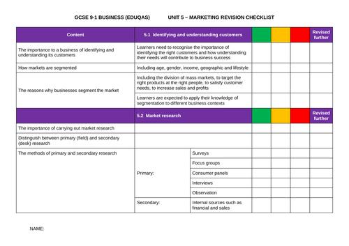 GCSE 9-1 BUSINESS (EDUQAS) - Unit 5 Marketing Revision Checklist