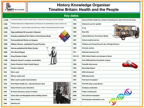 Timeline knowledge organisers