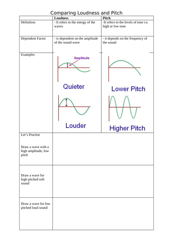 Loudness vs Pitch Comparison Table