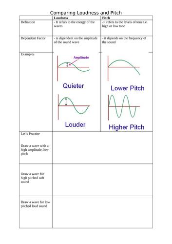 Loudness vs Pitch Comparison Table