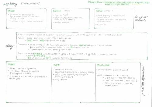 A* A-level Environmental Psychology Summaries