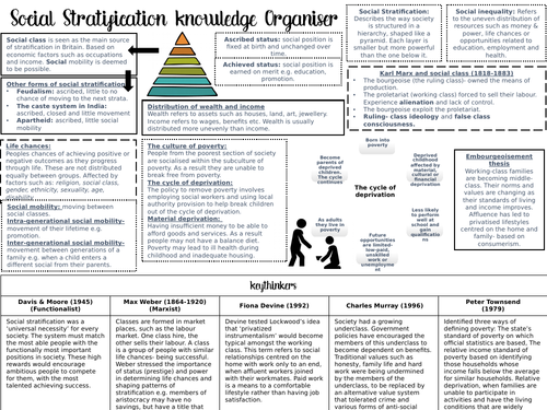 GCSE Sociology Knowledge Organisers COMPLETE