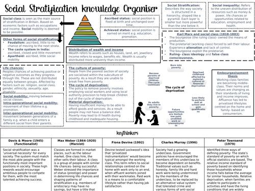 GCSE Sociology Knowledge Organisers COMPLETE