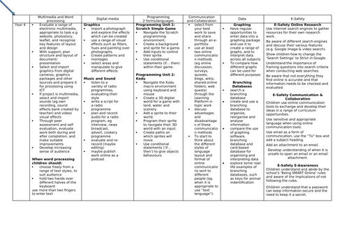 Computing Scheme of Work Primary Year 1-6