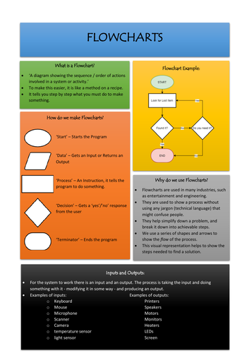 Program Planning Lessons (Flowcharts and Pseudocode)