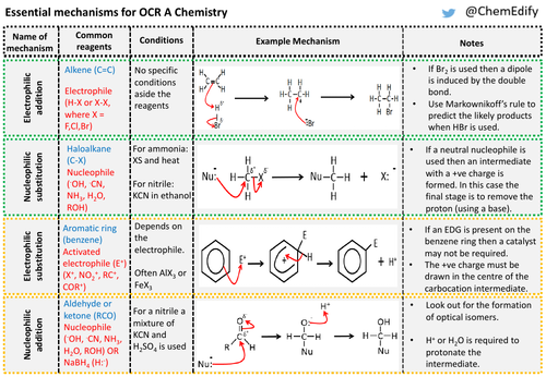 Organic Chemistry Mechanisms Crib-sheet for OCR A