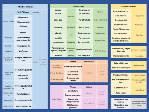 GCSE Spanish Shiny phrases / advanced language mat for Speaking and Writing