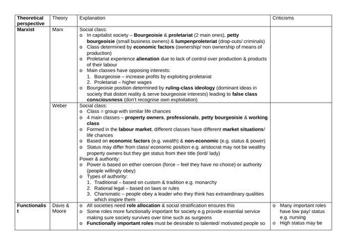 GCSE Sociology - Theories: Social Stratification