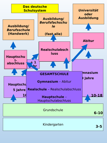German school system animated power point