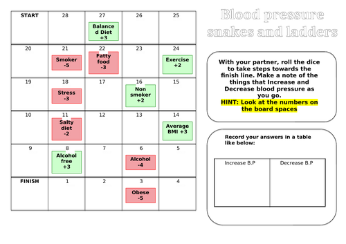 Blood pressure snakes and ladders