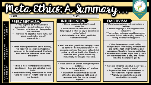 OCR A Level Theology: META ETHICS - Summary Sheets!