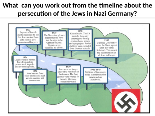 Hitler's treatment of minorities and Jews in Nazi Germany