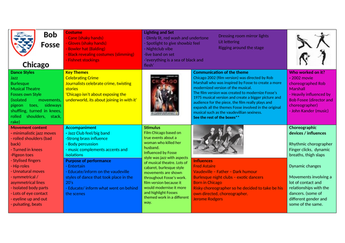 Knowledge Organiser - Bob Fosse
