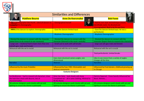 Knowledge Organiser -Similarities and differennces Bob Fosse / Anne De Keersmaker /Matthew Bourne
