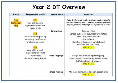 Year 2 DT Yearly Overview Plan
