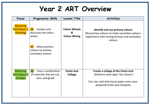Year 2 ART Yearly Overview Plan