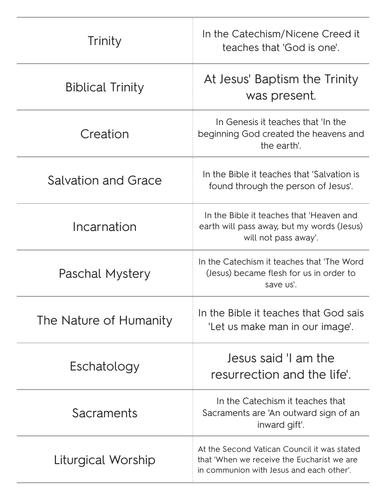 Sources of Wisdom Flashcards: Edexcel Religious Studies A 9-1
