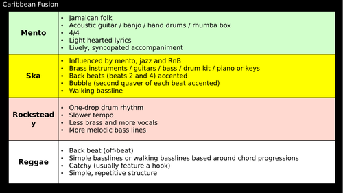 AQA GCSE Music Revision Resource on ALL Areas of Study Powerpoint and Revision Cards