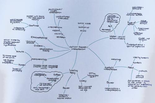 A-level Sociology Interactionism Mindmap