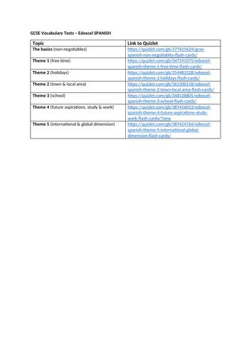 KS4 Vocabulary in Chunks Tests (Edexcel Spanish)