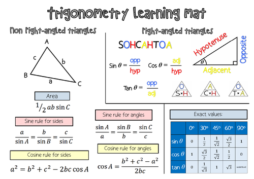 Trigonometry Revision Learning Mat & Flow Chart Question Guide