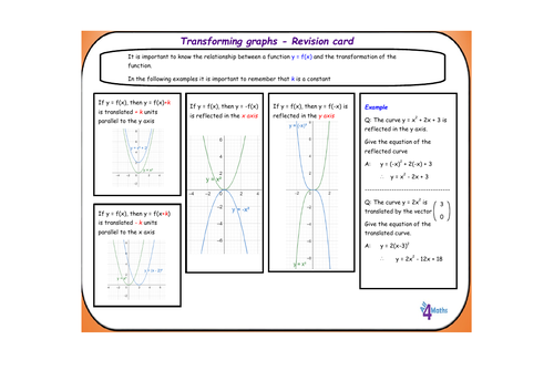 Transforming graphs revision card