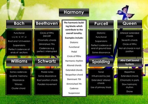 Edexcel GCSE Music Focus Work Revision Poster (harmony)